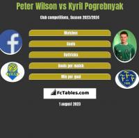 Peter Wilson vs Kyril Pogrebnyak h2h player stats