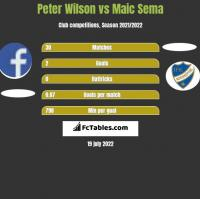 Peter Wilson vs Maic Sema h2h player stats