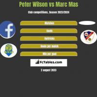 Peter Wilson vs Marc Mas h2h player stats
