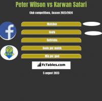 Peter Wilson vs Karwan Safari h2h player stats