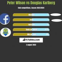 Peter Wilson vs Douglas Karlberg h2h player stats