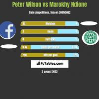 Peter Wilson vs Marokhy Ndione h2h player stats