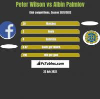 Peter Wilson vs Albin Palmlov h2h player stats