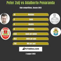 Peter Zulj vs Adalberto Penaranda h2h player stats