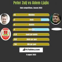 Peter Zulj vs Adem Ljajic h2h player stats
