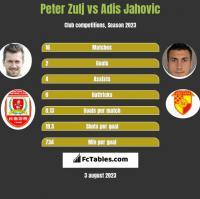 Peter Zulj vs Adis Jahovic h2h player stats