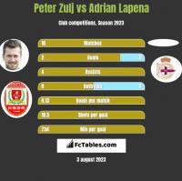 Peter Zulj vs Adrian Lapena h2h player stats
