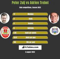 Peter Zulj vs Adrien Trebel h2h player stats