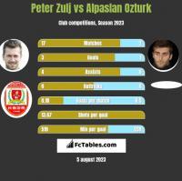 Peter Zulj vs Alpaslan Ozturk h2h player stats
