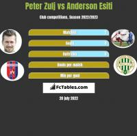 Peter Zulj vs Anderson Esiti h2h player stats