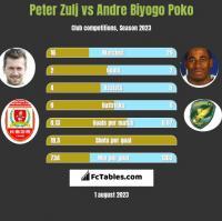 Peter Zulj vs Andre Biyogo Poko h2h player stats