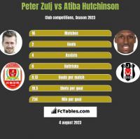 Peter Zulj vs Atiba Hutchinson h2h player stats