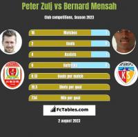 Peter Zulj vs Bernard Mensah h2h player stats