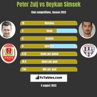 Peter Zulj vs Beykan Simsek h2h player stats