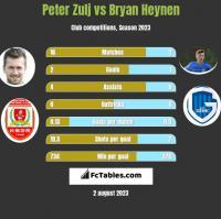 Peter Zulj vs Bryan Heynen h2h player stats