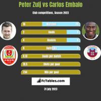 Peter Zulj vs Carlos Embalo h2h player stats