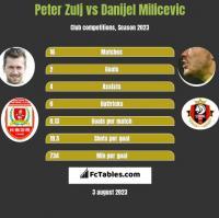 Peter Zulj vs Danijel Milicevic h2h player stats