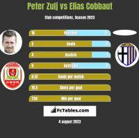 Peter Zulj vs Elias Cobbaut h2h player stats