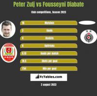 Peter Zulj vs Fousseyni Diabate h2h player stats