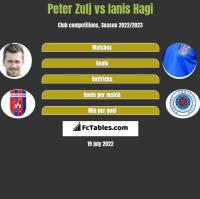 Peter Zulj vs Ianis Hagi h2h player stats