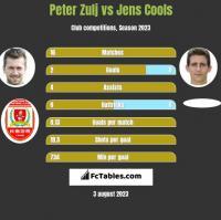 Peter Zulj vs Jens Cools h2h player stats