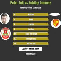 Peter Zulj vs Kubilay Sonmez h2h player stats