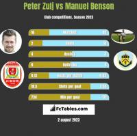 Peter Zulj vs Manuel Benson h2h player stats