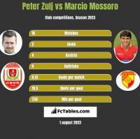 Peter Zulj vs Marcio Mossoro h2h player stats