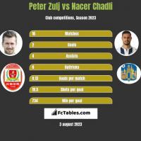 Peter Zulj vs Nacer Chadli h2h player stats