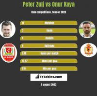 Peter Zulj vs Onur Kaya h2h player stats
