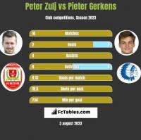 Peter Zulj vs Pieter Gerkens h2h player stats