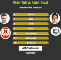 Peter Zulj vs Samir Nasri h2h player stats