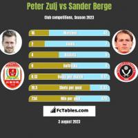 Peter Zulj vs Sander Berge h2h player stats