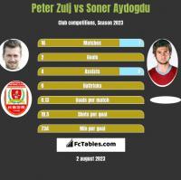Peter Zulj vs Soner Aydogdu h2h player stats