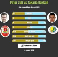 Peter Zulj vs Zakaria Bakkali h2h player stats