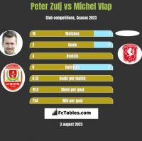 Peter Zulj vs Michel Vlap h2h player stats