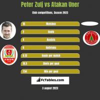 Peter Zulj vs Atakan Uner h2h player stats