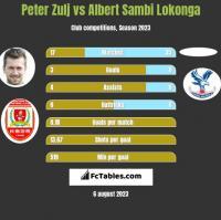 Peter Zulj vs Albert Sambi Lokonga h2h player stats