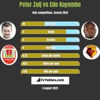 Peter Zulj vs Edo Kayembe h2h player stats