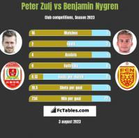 Peter Zulj vs Benjamin Nygren h2h player stats