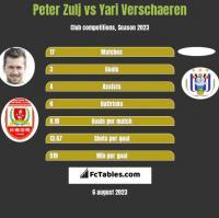 Peter Zulj vs Yari Verschaeren h2h player stats