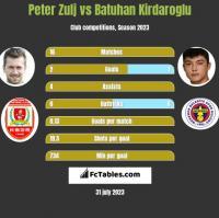 Peter Zulj vs Batuhan Kirdaroglu h2h player stats