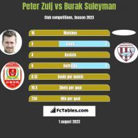 Peter Zulj vs Burak Suleyman h2h player stats