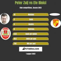 Peter Zulj vs Efe Binici h2h player stats