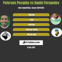 Peterson Pecanha vs Daniel Fernandes h2h player stats
