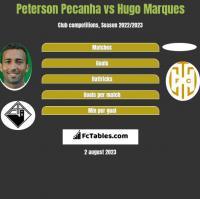 Peterson Pecanha vs Hugo Marques h2h player stats