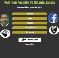 Peterson Pecanha vs Ricardo Janota h2h player stats