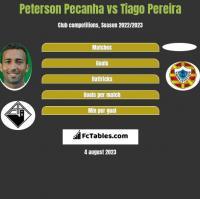 Peterson Pecanha vs Tiago Pereira h2h player stats