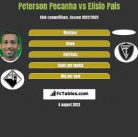 Peterson Pecanha vs Elisio Pais h2h player stats