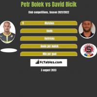 Petr Bolek vs David Bicik h2h player stats
